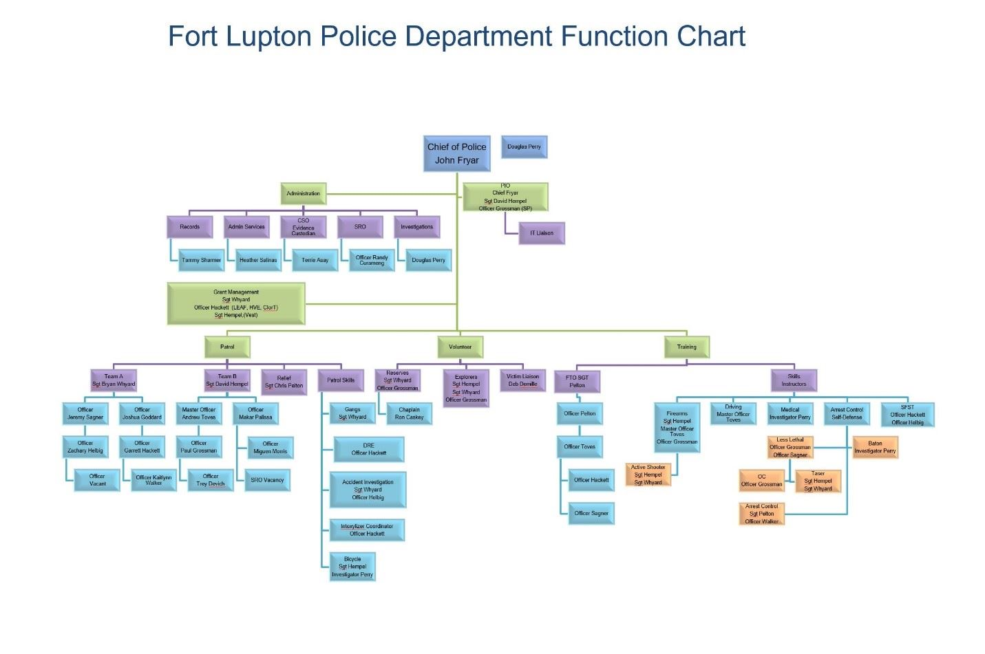 Function Chart